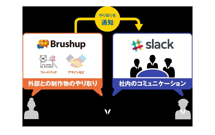 Slackと連携